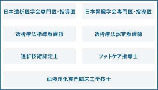 最新知識の習得(学会や勉強会への積極的な参加)